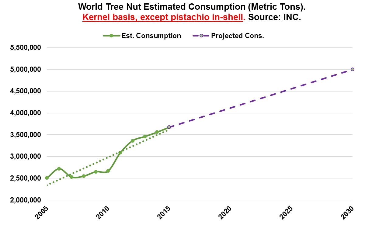 Световно потребление на ядки (биоземеделие и лешници);